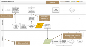 example process map